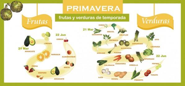 calendario frutas y verduras de primavera